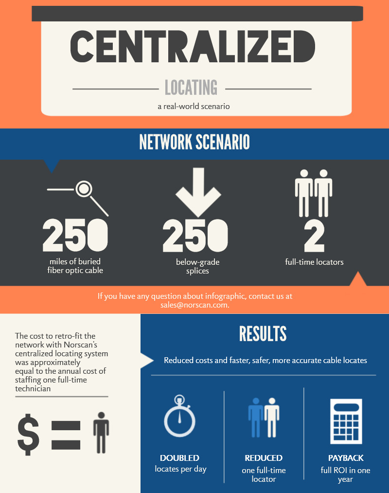 2013-12-03-centralized-locating-infographic