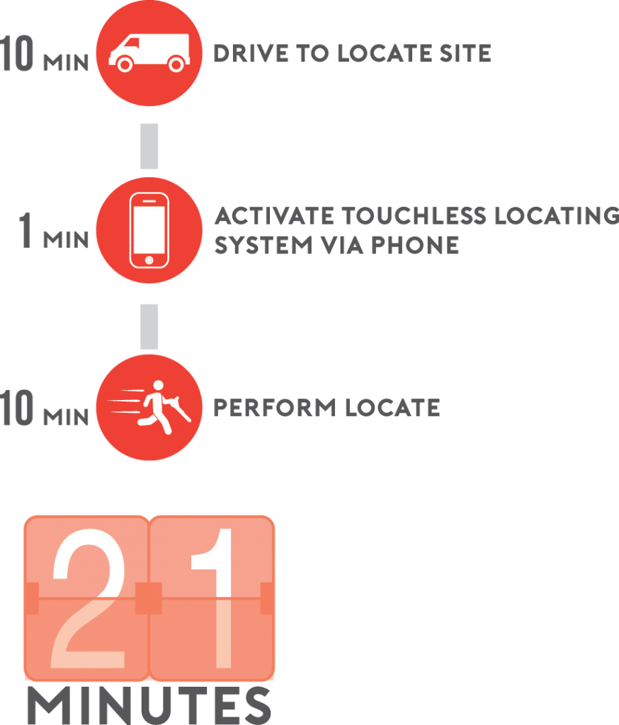 Touchless locating timeline